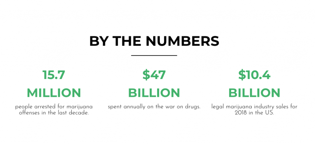 last prisoner project cannabis arrest statistics by the numbers in the us